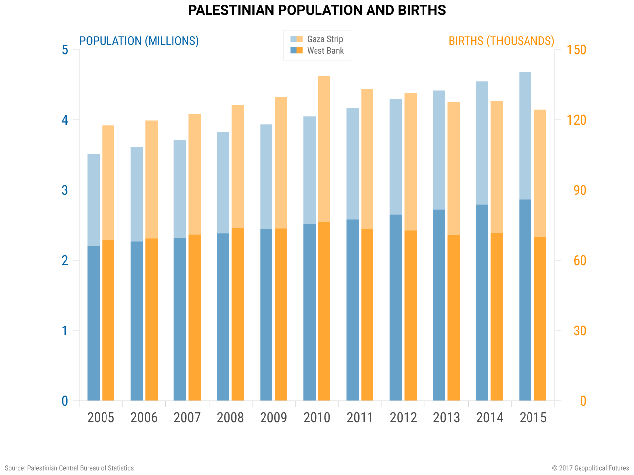 palestine-population-births