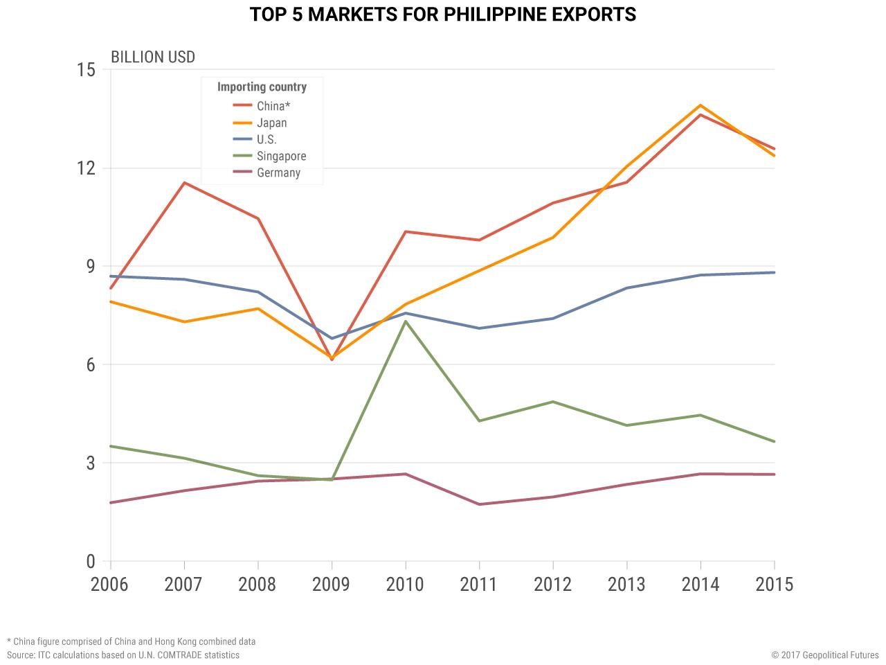 philippines-exports