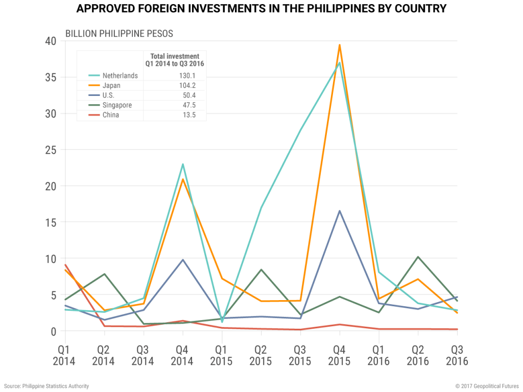 philippines-foreign-investment-countries-v2