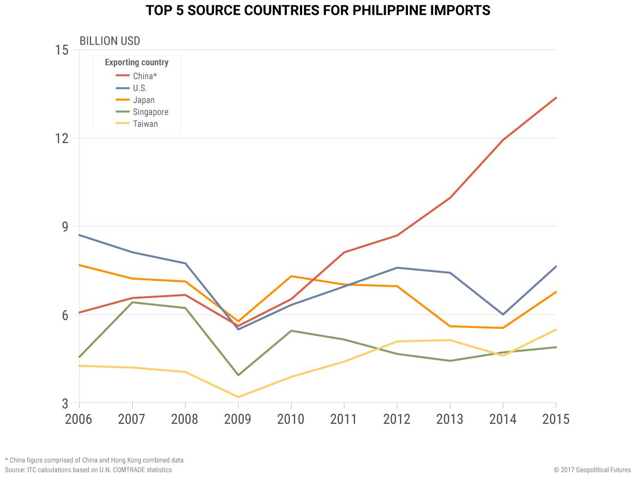 philippines-imports