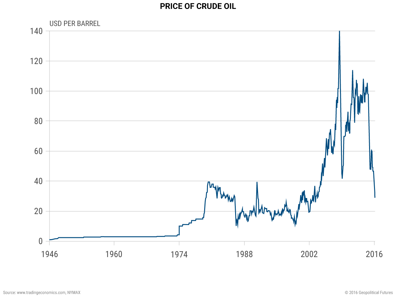 price-of-crude-oil