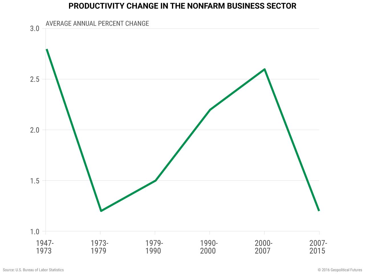 productivity-change-nonfarm-business-sector