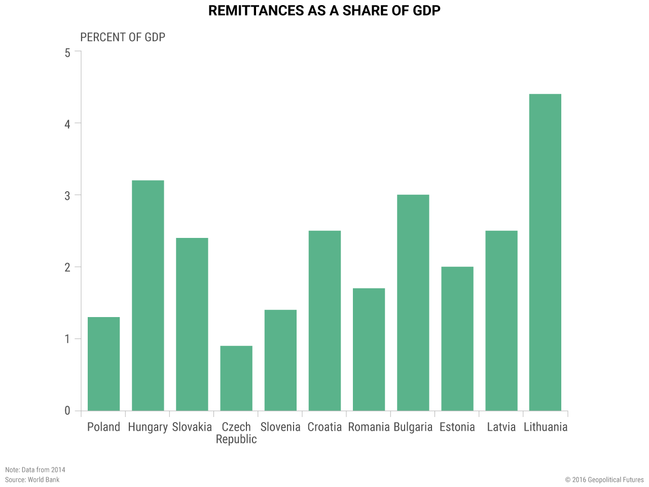 remittances-as-share-GDP-2014