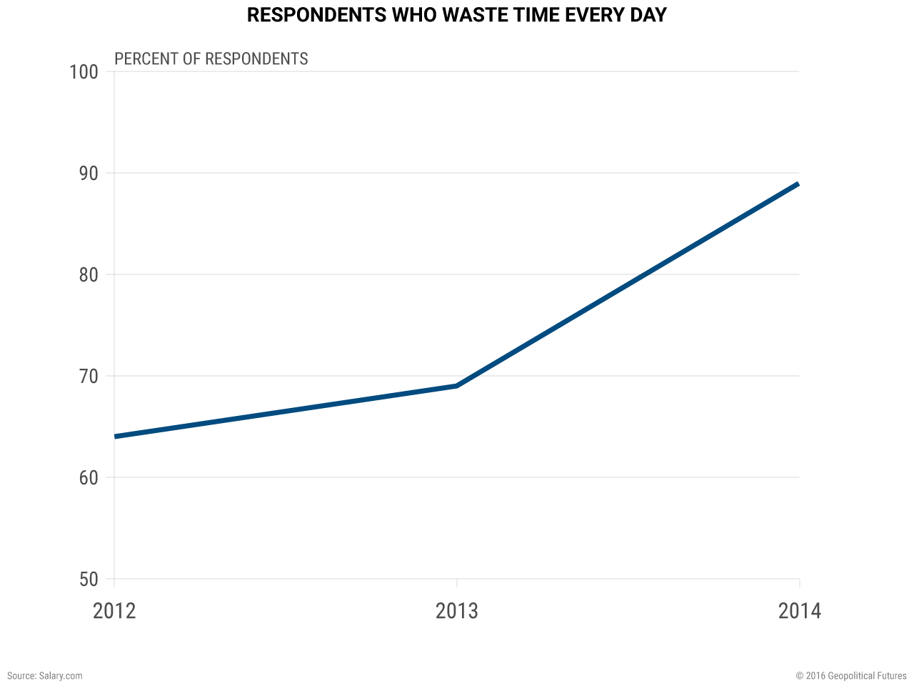 respondents-who-waste-time-every-day