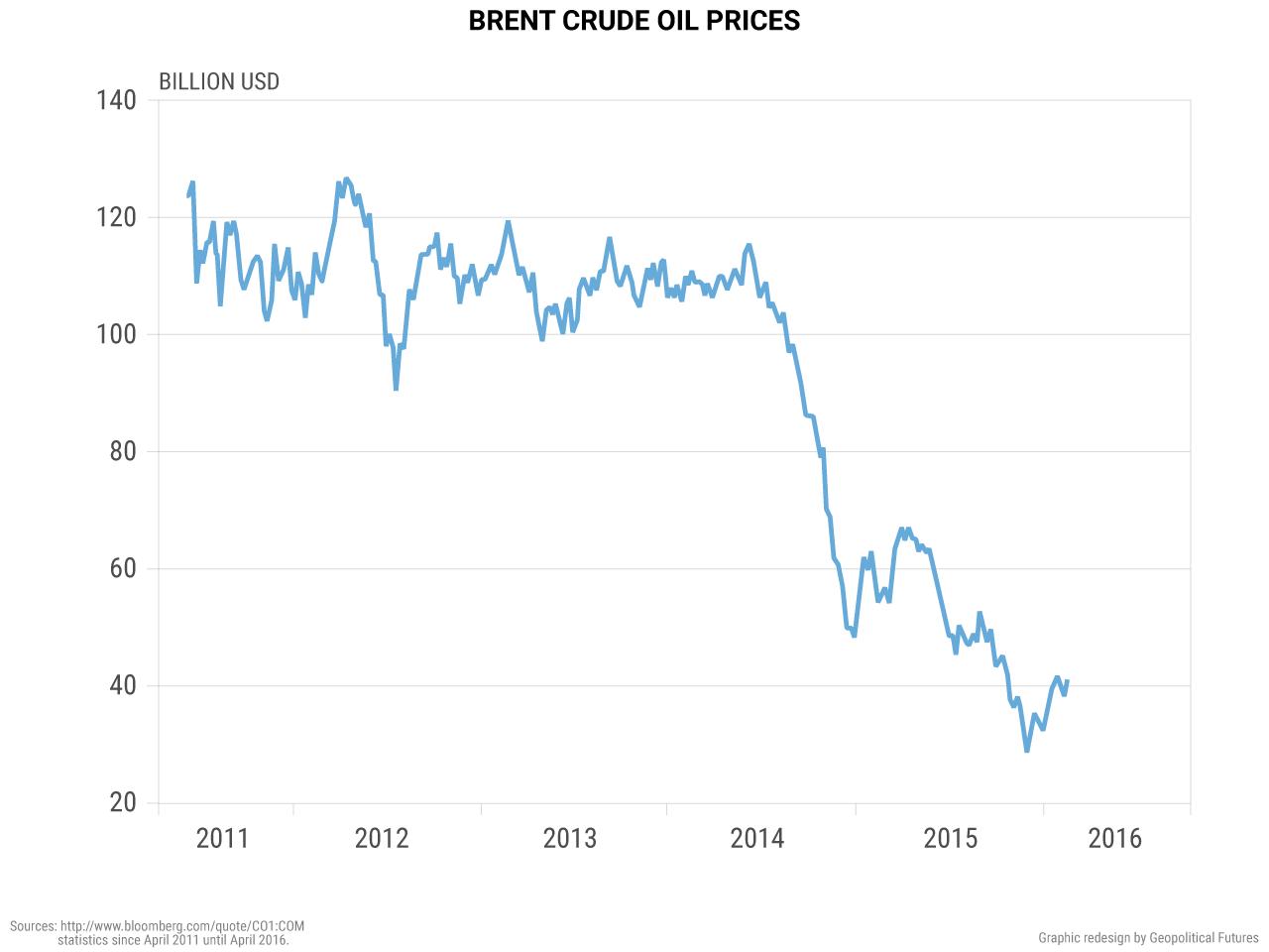 russia-brent-crude-oil-prices