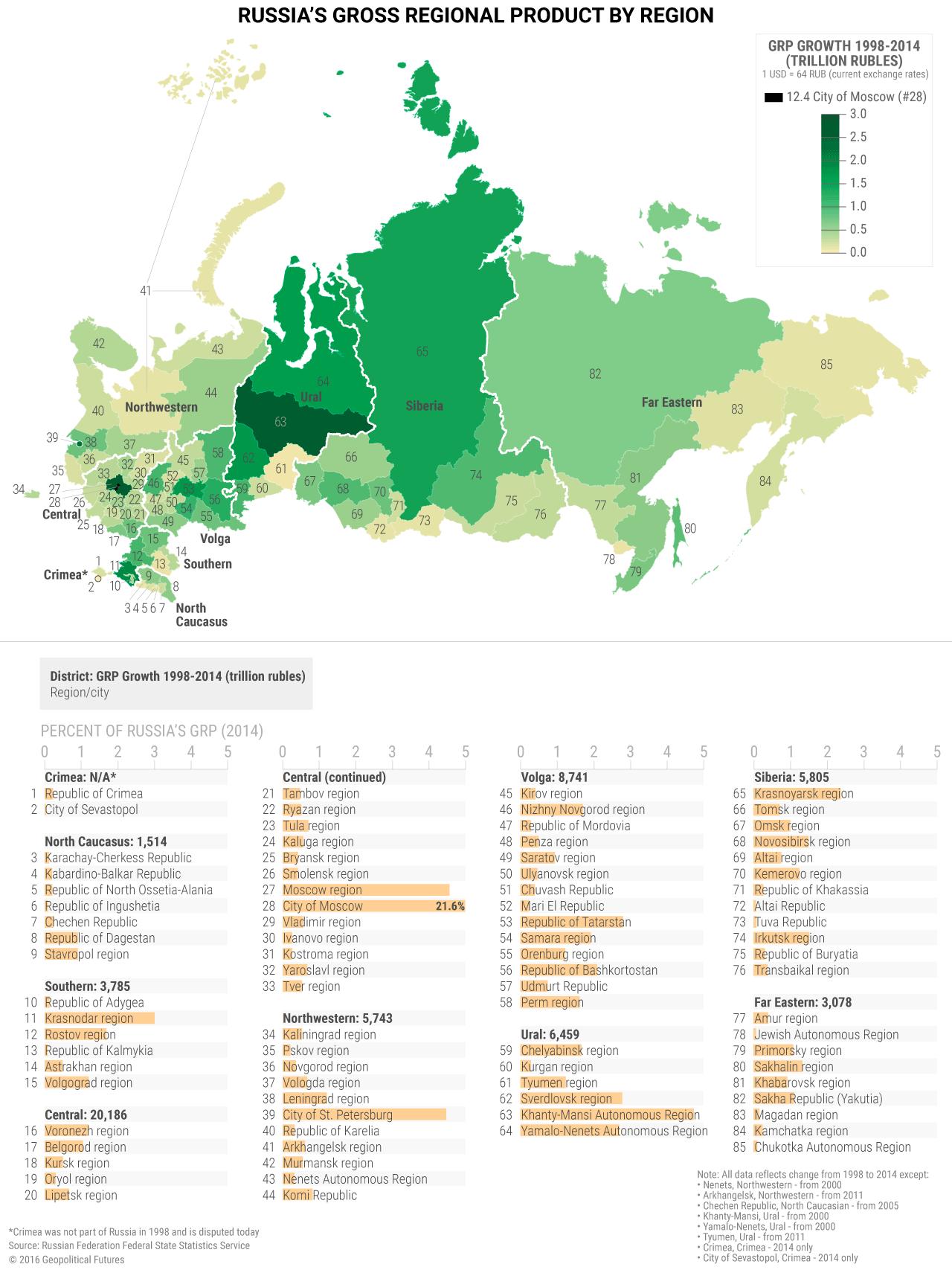 russia-grp-region-v2
