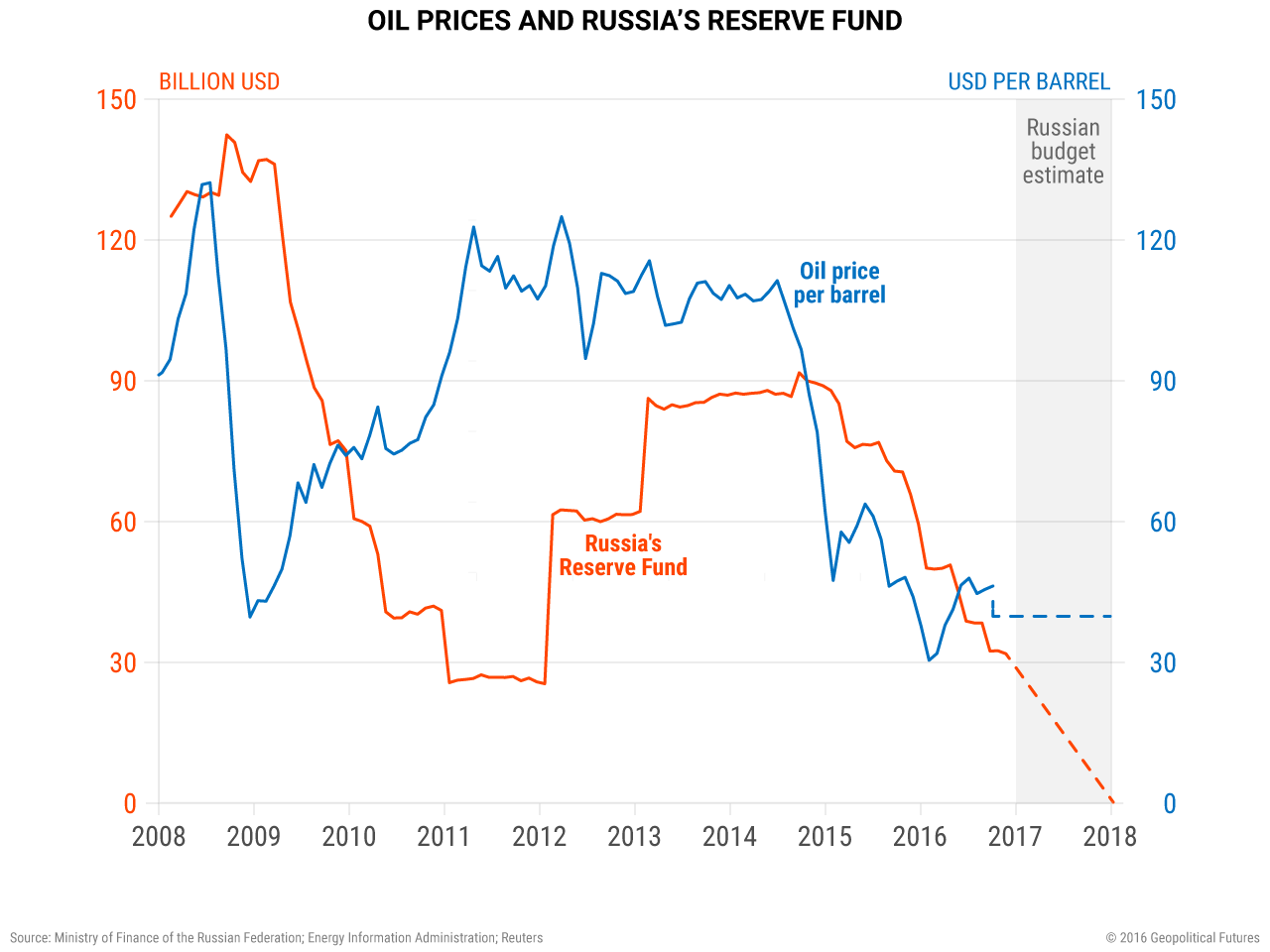 A Geopolitically Significant Price for Oil | Geopolitical Futures