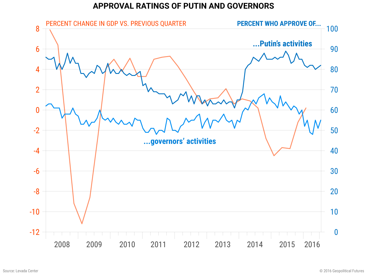 russia-putin-governors-approval-gdp