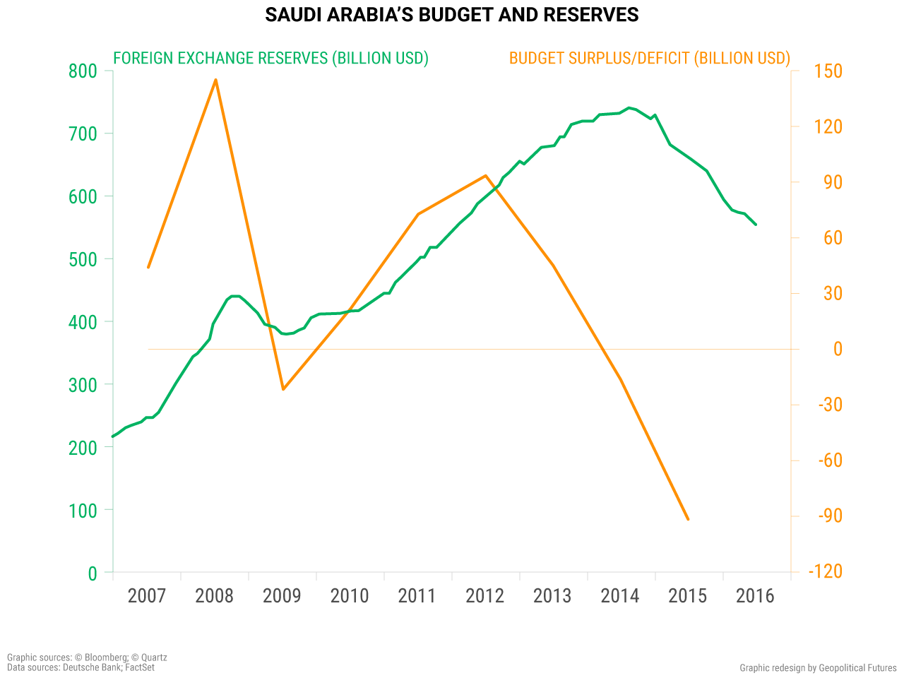 saudi-arabia-budget-reserves