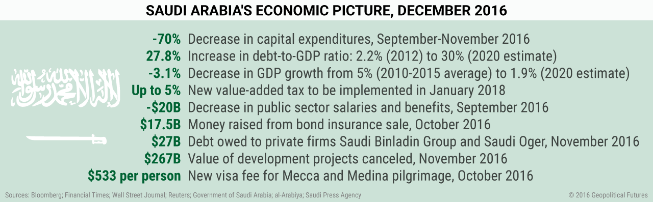 saudi-arabia-economy