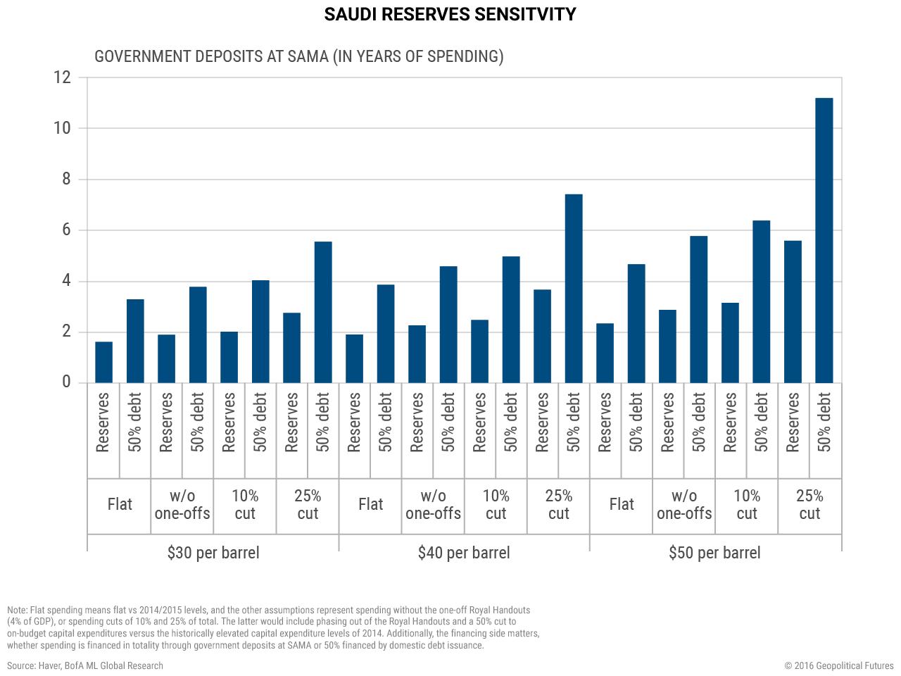 saudi-reserves-sensitvity