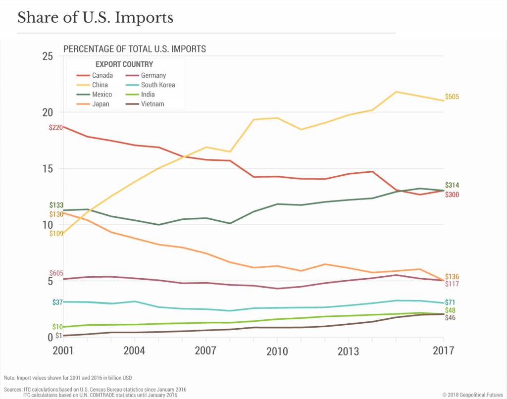 share-of-us-imports