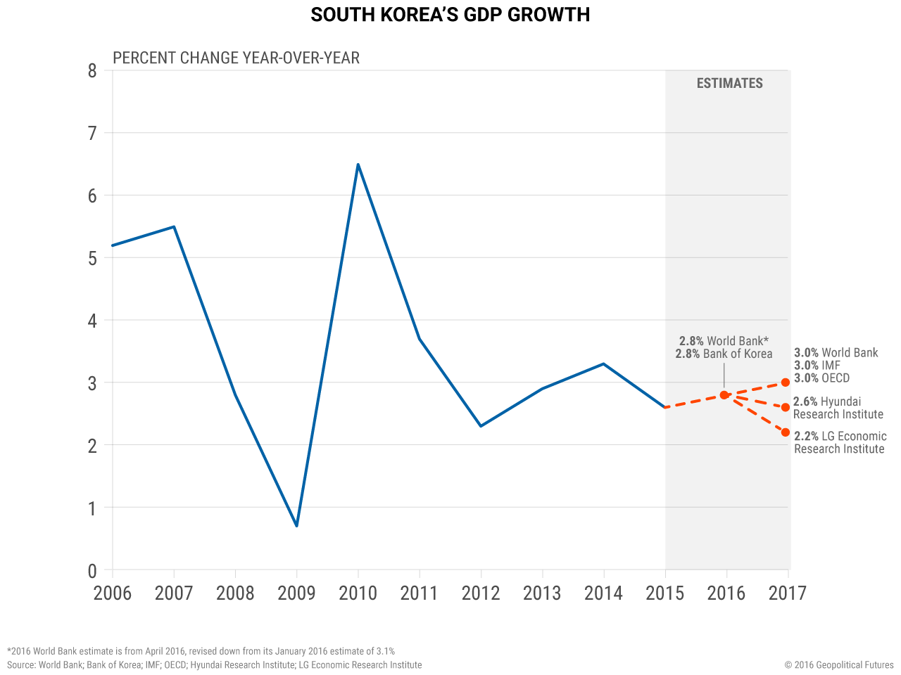 south-korea-gdp-growth