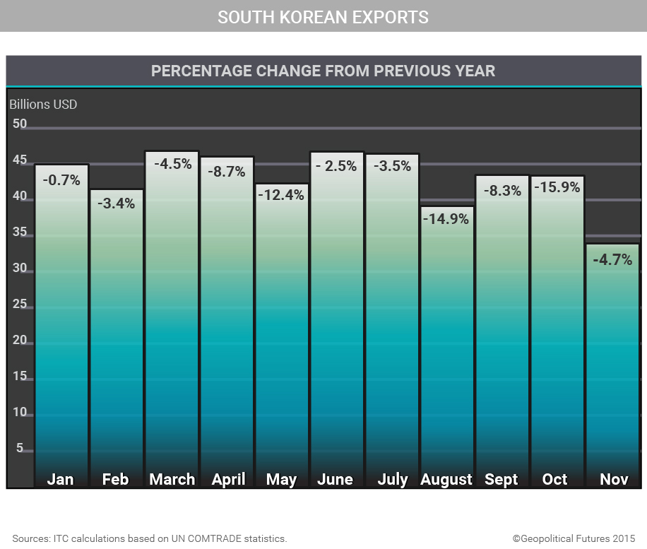 south-korean-exports