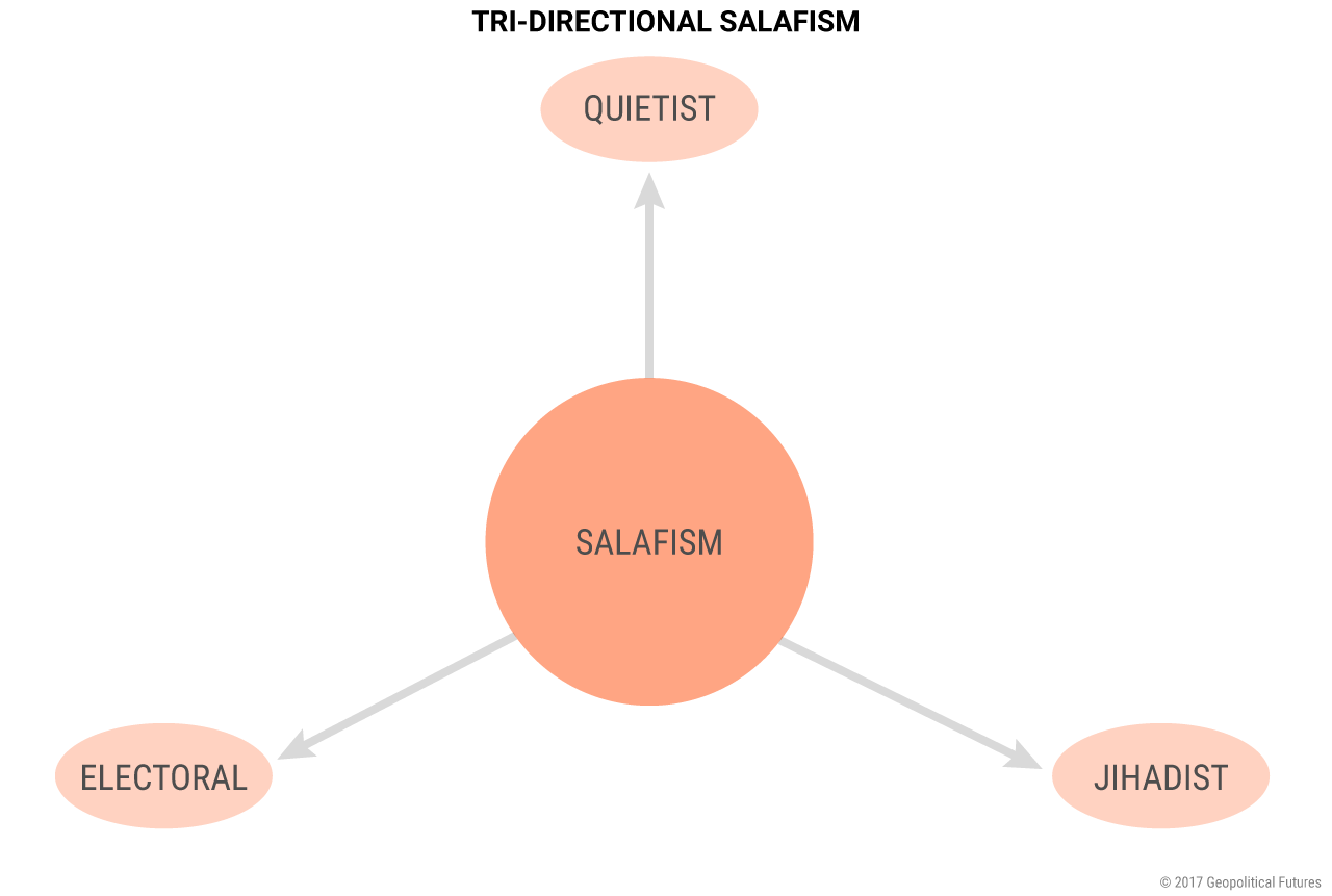 Enabledmuslim New Project Supporting >> Salafism S Three Strands Geopolitical Futures