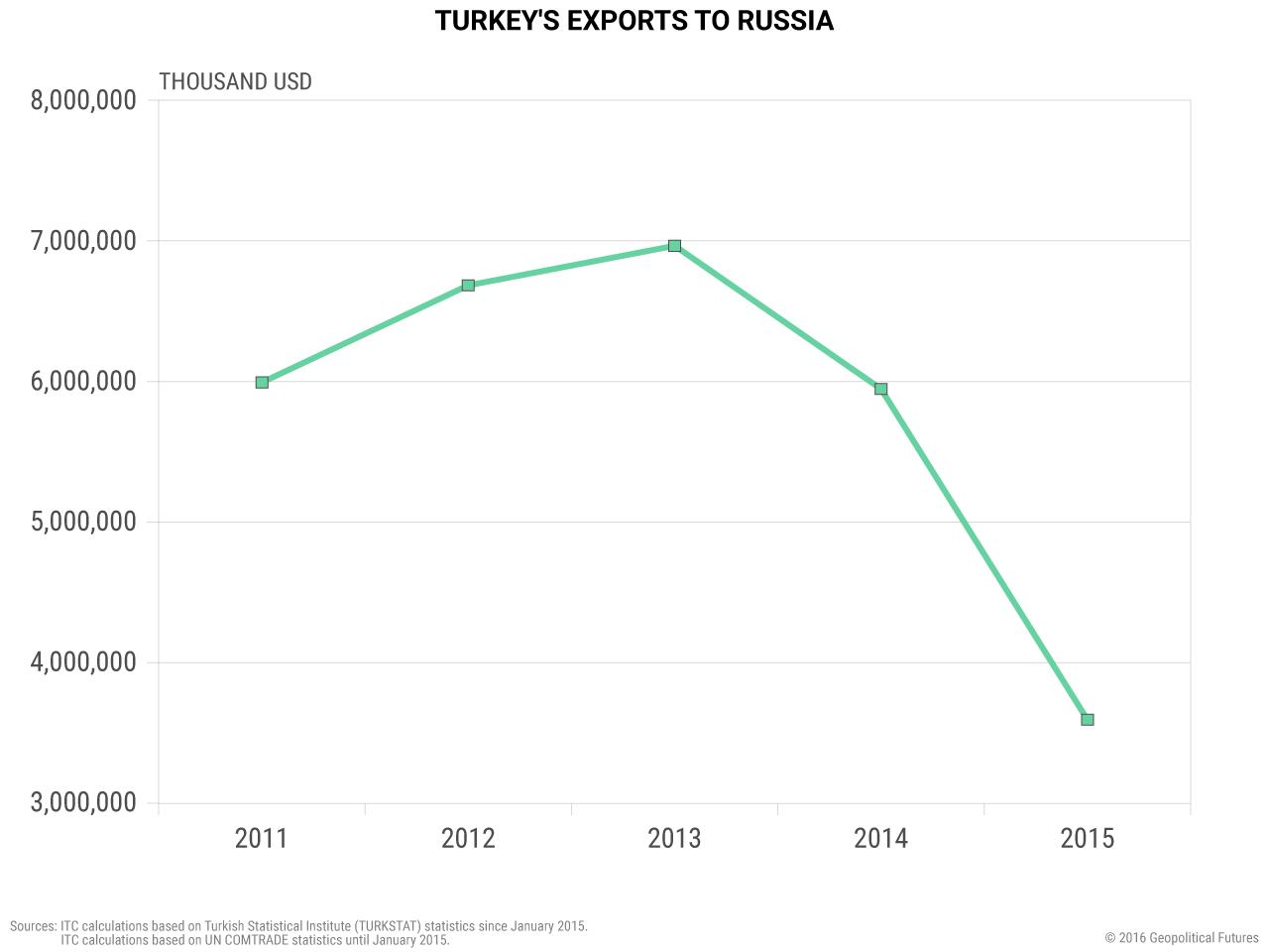 turkey-exports-russia