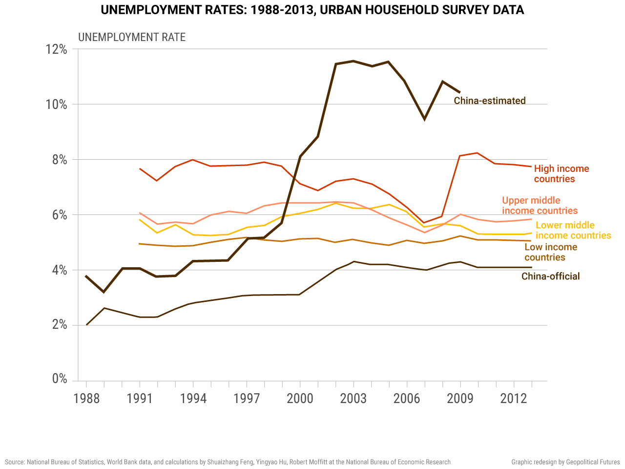 unemployment-rates-by-country-1988-2013-urban-household-survey-data