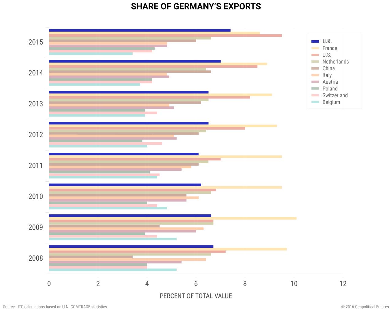 united-kingdom-germany-share-exports