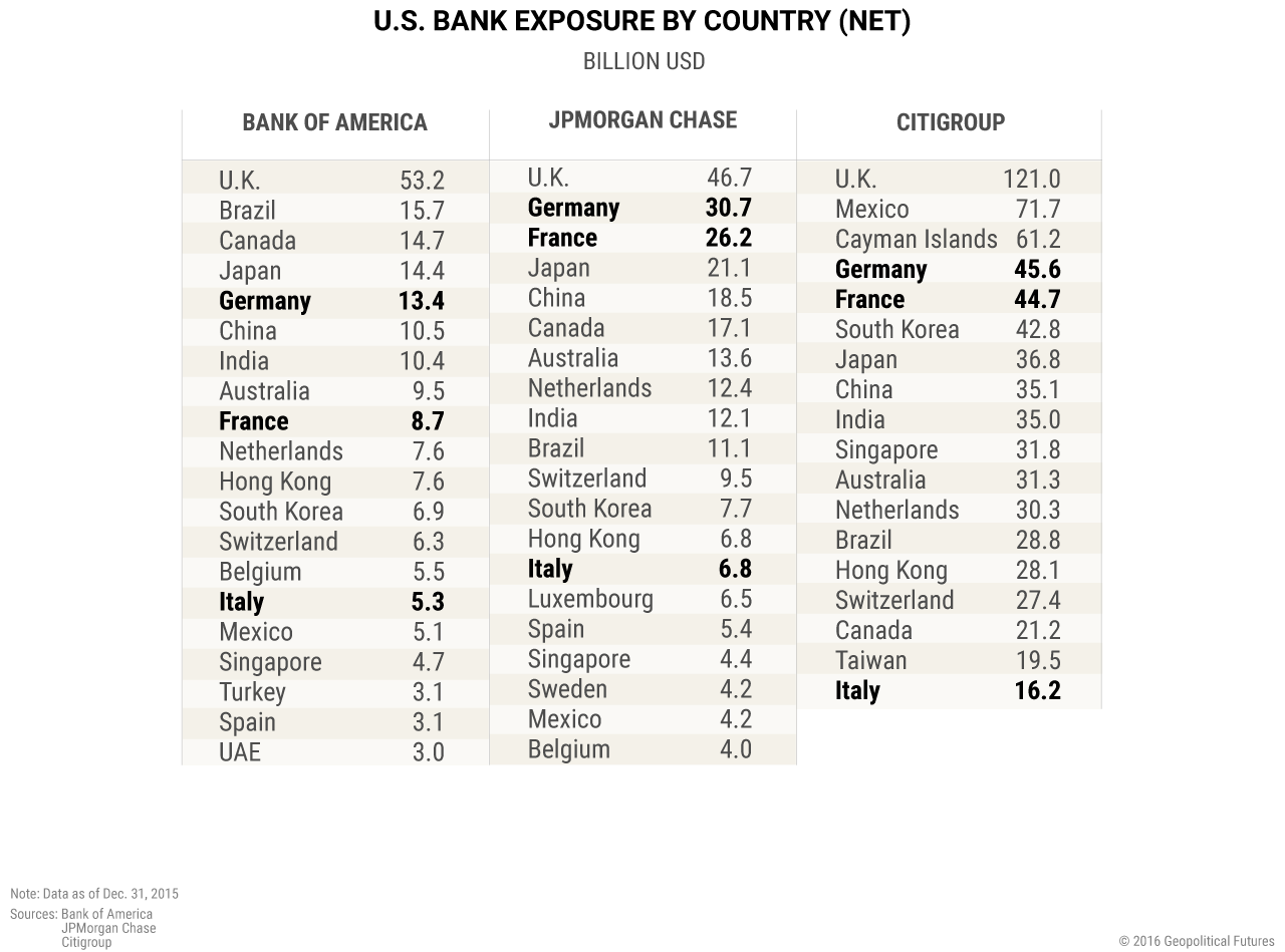 us-bank-top-country-exposures