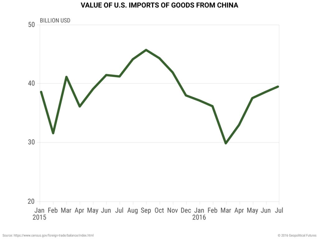 us-china-imports