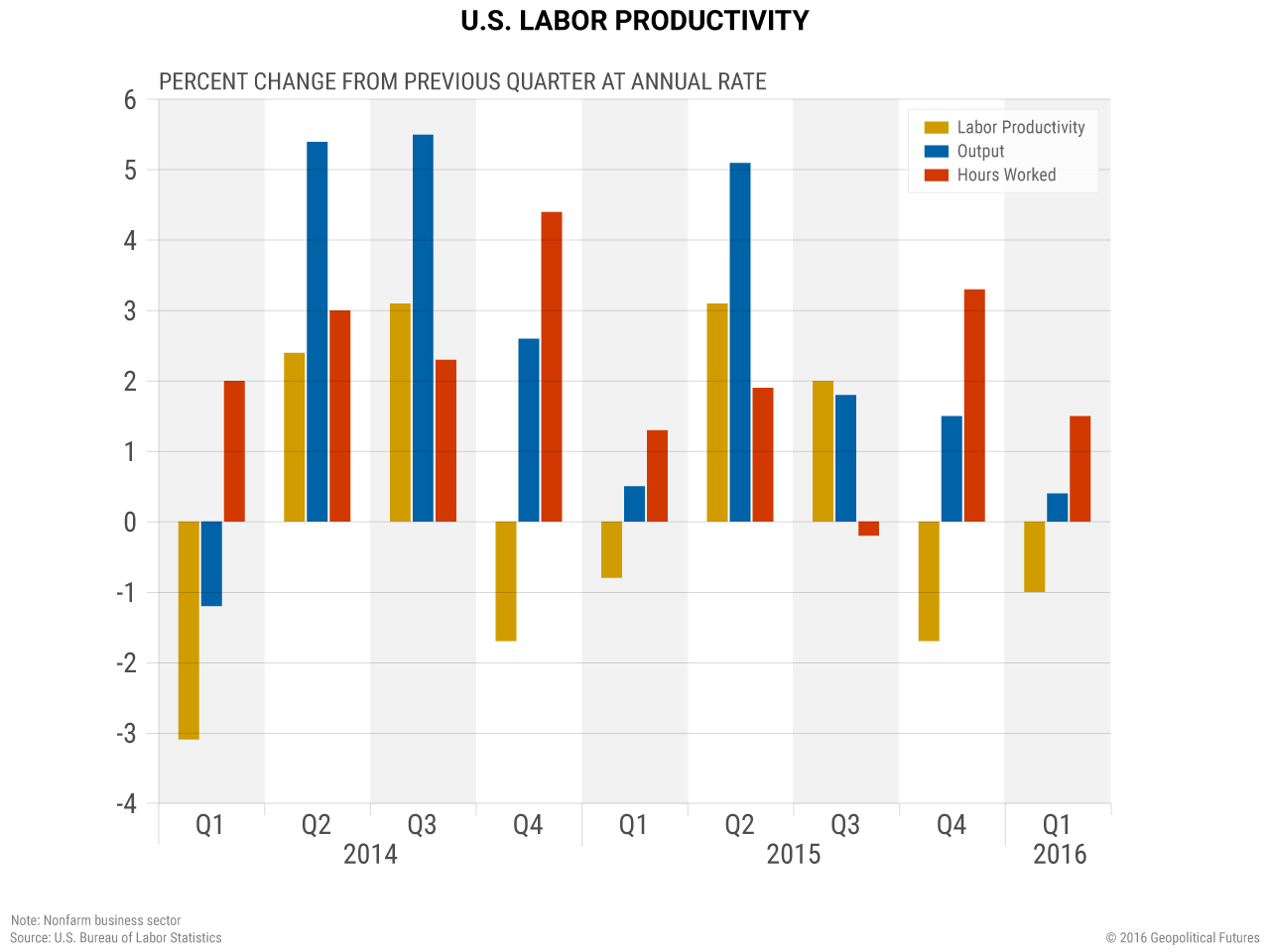 us-contributions-labor-productivity-growth