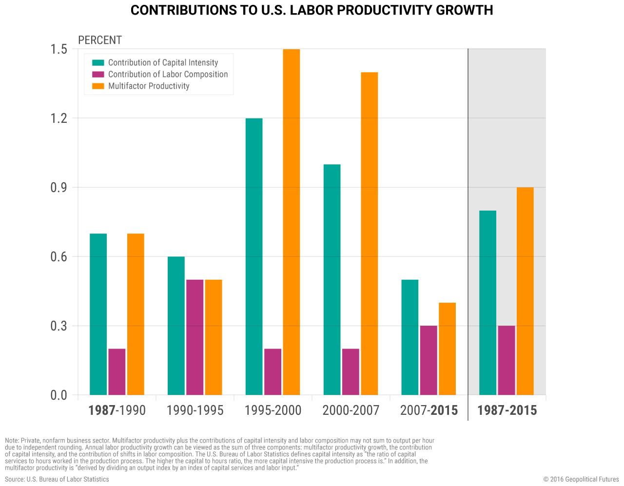 us-contributions-labor-productivity
