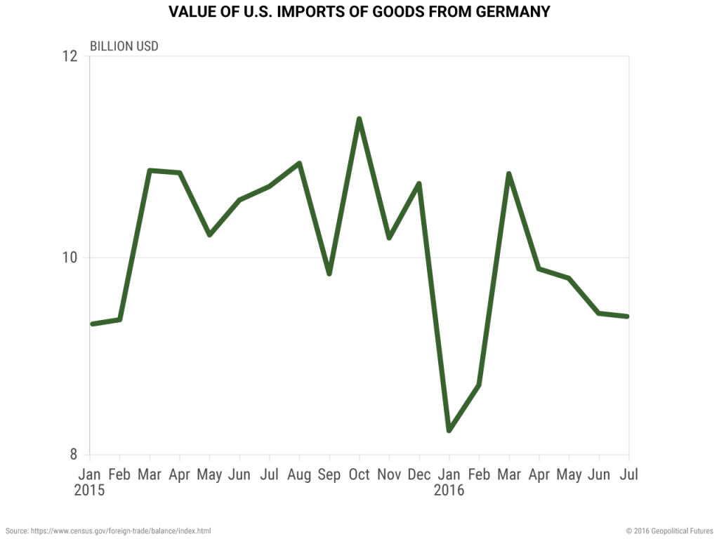 us-german-imports