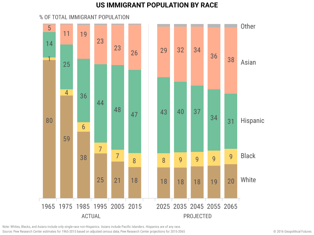 us-immigrant-population-by-race