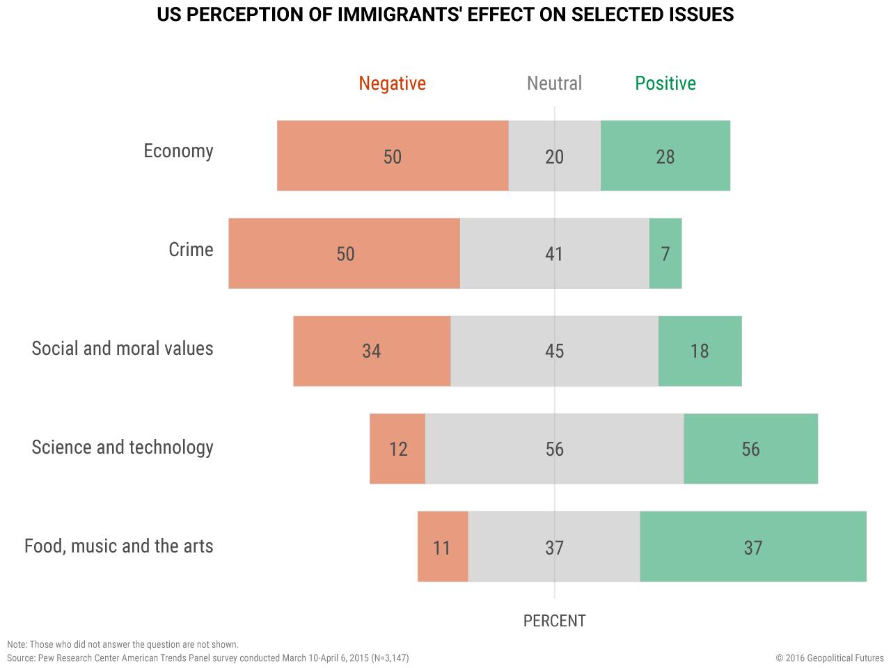 us-immigration-perception-society