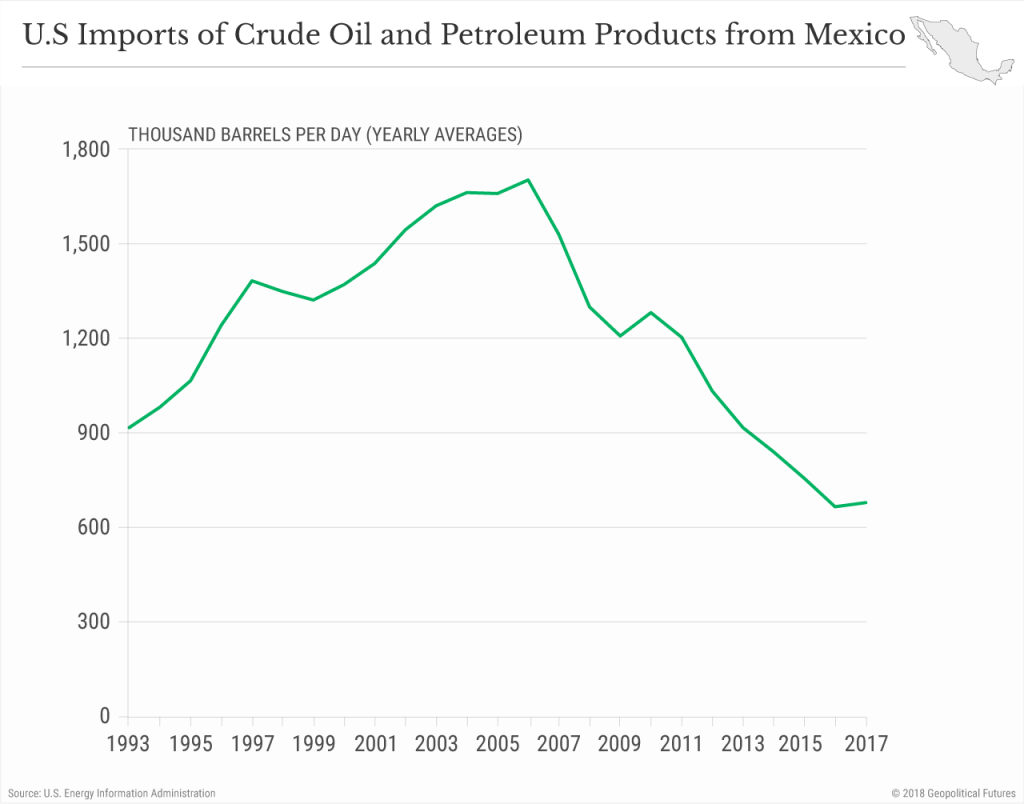 us-oil-imports-mexico