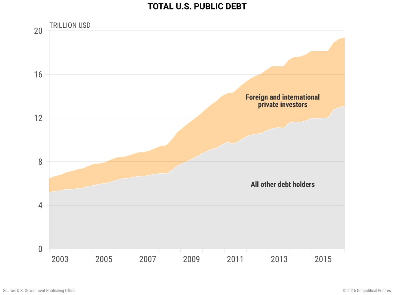 us-public-debt-foreign-investors
