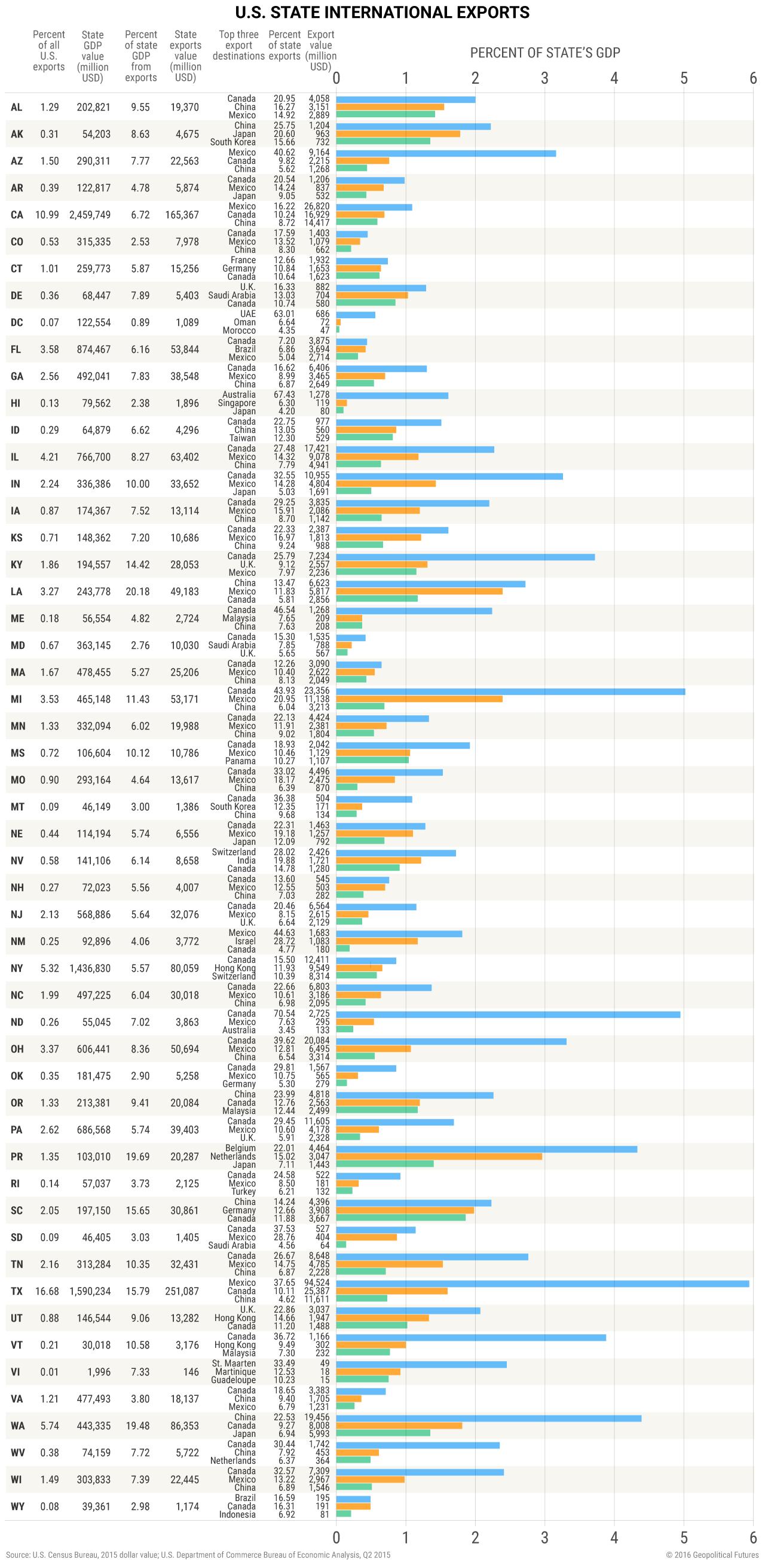 us-states-eu-exports