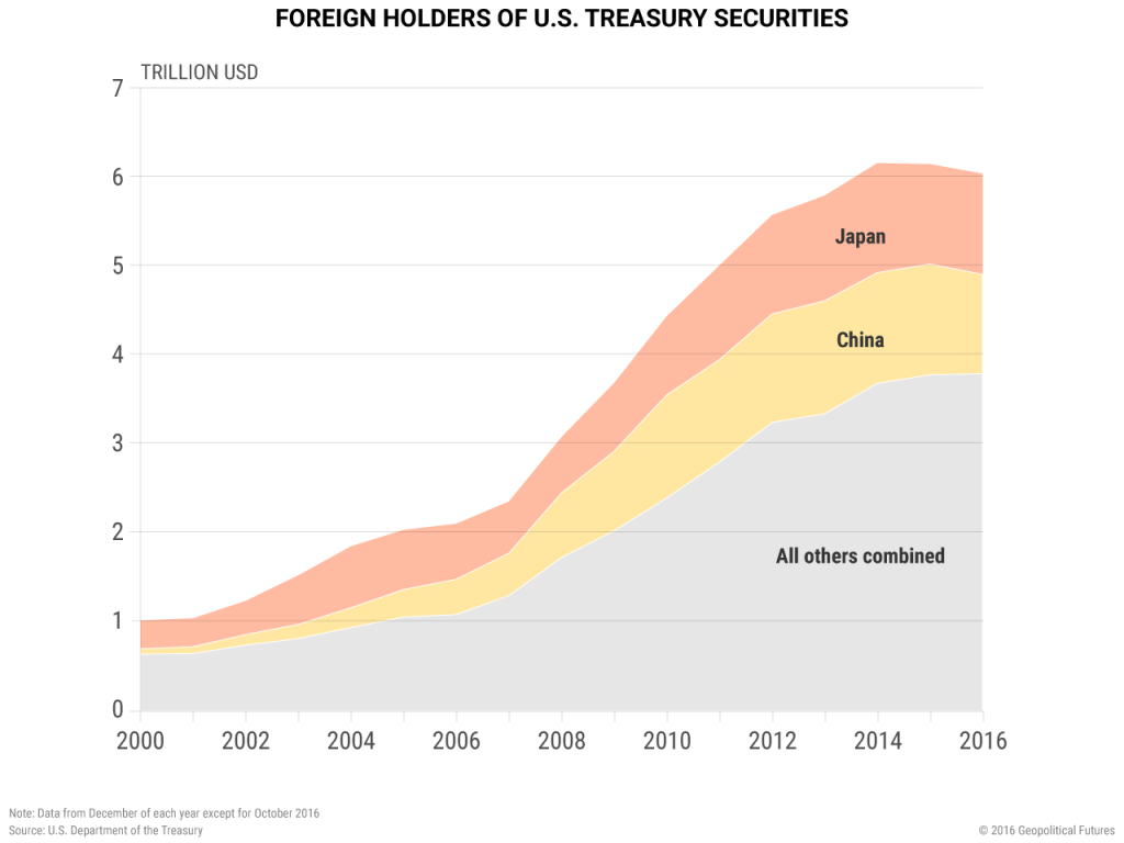 us-treasury-securities-foreign-holders