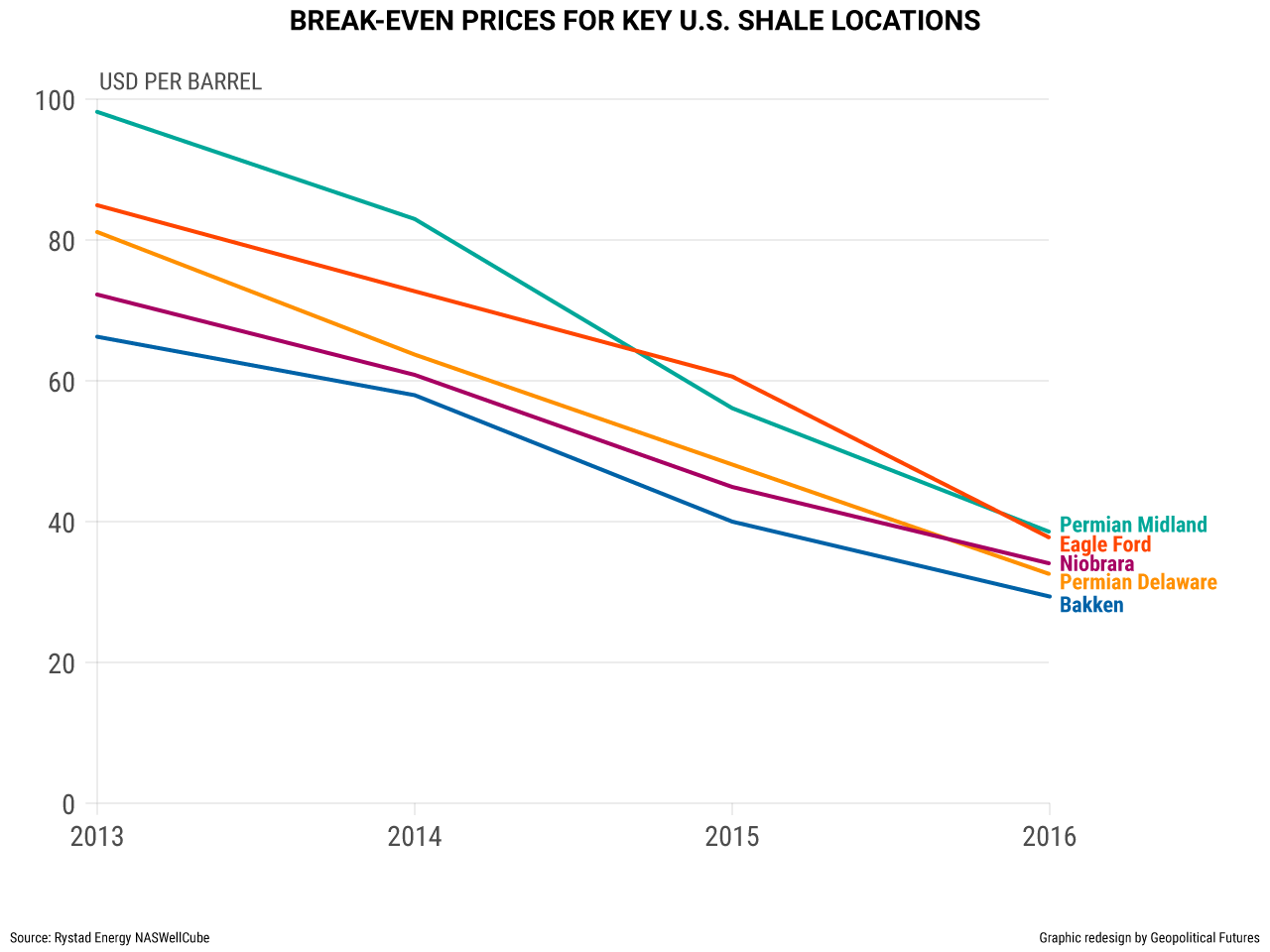 Shale Oil: Another Layer of US Power   Geopolitical Futures