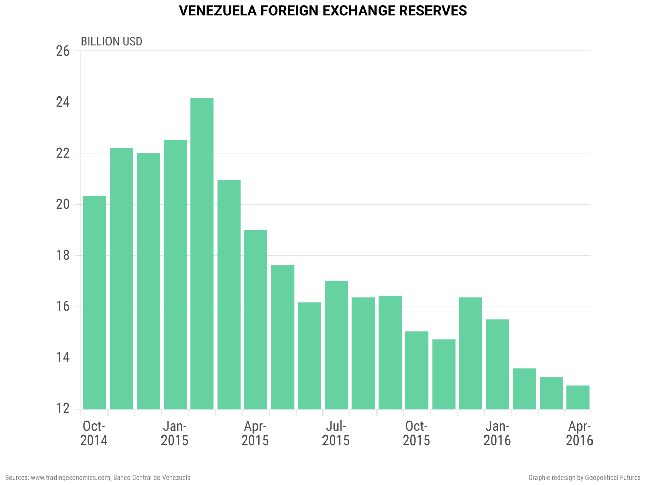 venezuela-foreign-exchange-reserves