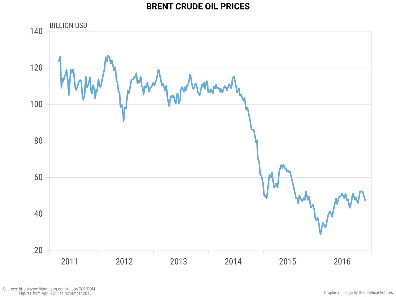 world-brent-crude-oil-prices-november