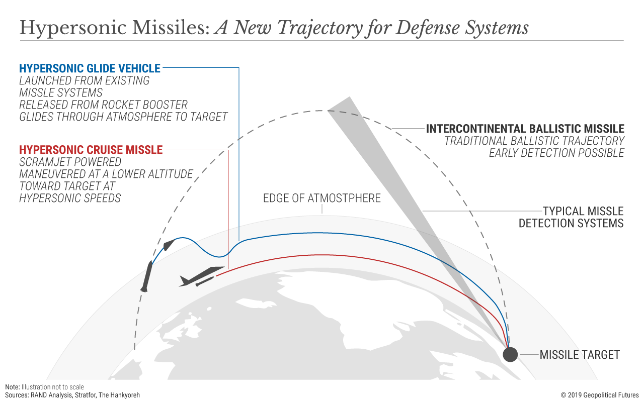Hypersonic Missiles: A New Trajectory for Defense Systems