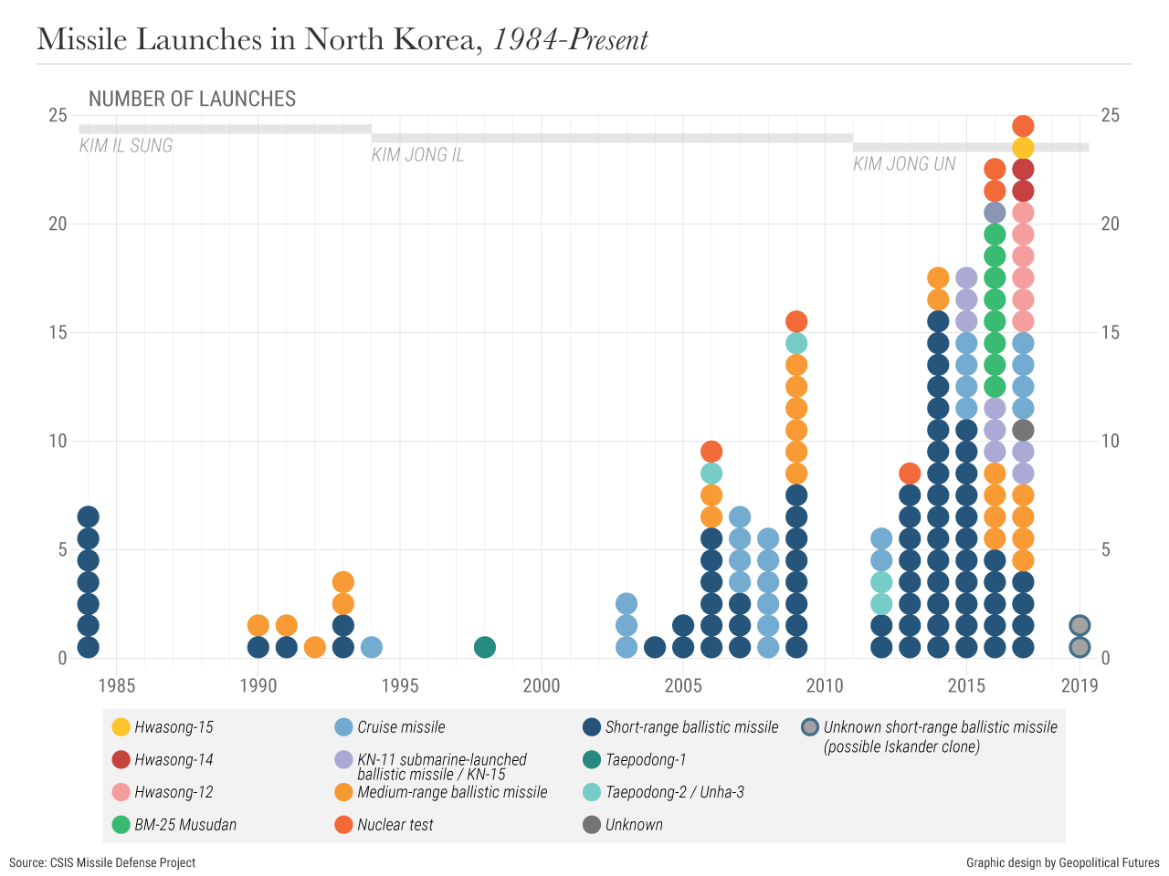 Missile Launches in North Korea, 1984-Present
