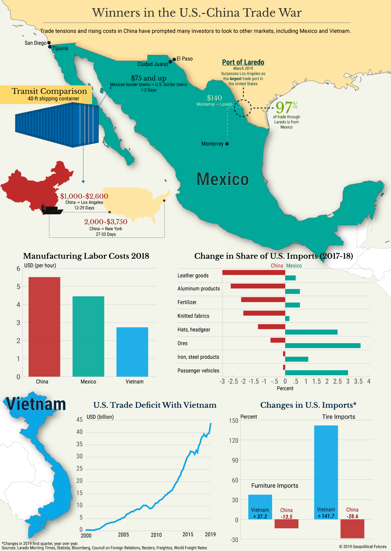 mexico china trade