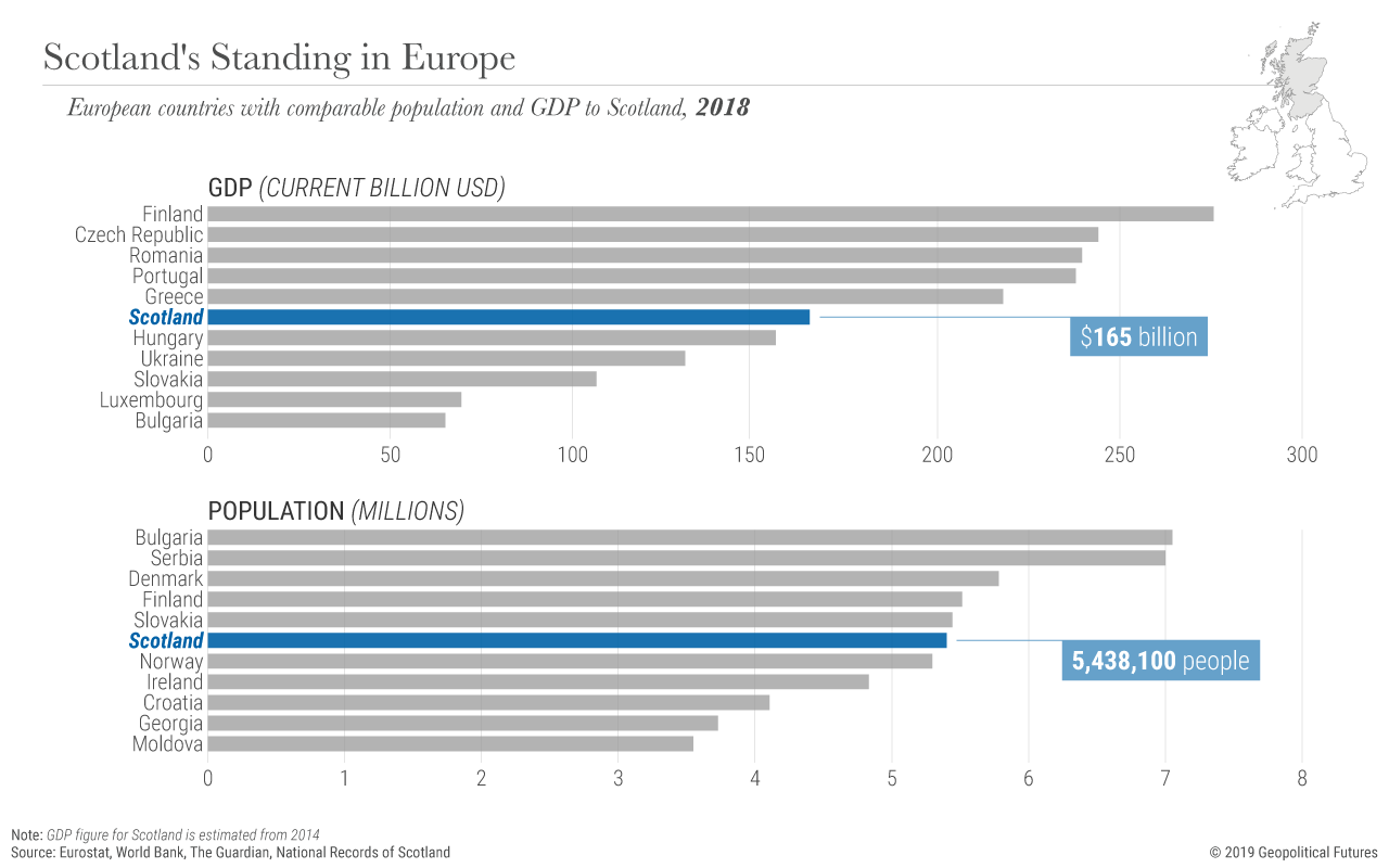 Scotland's Standing in Europe