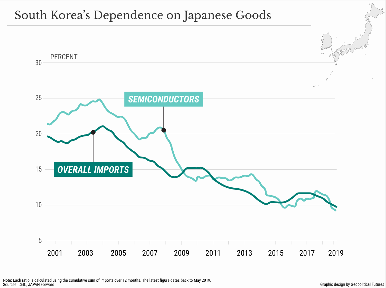 South Korea's Dependence on Japanese Goods