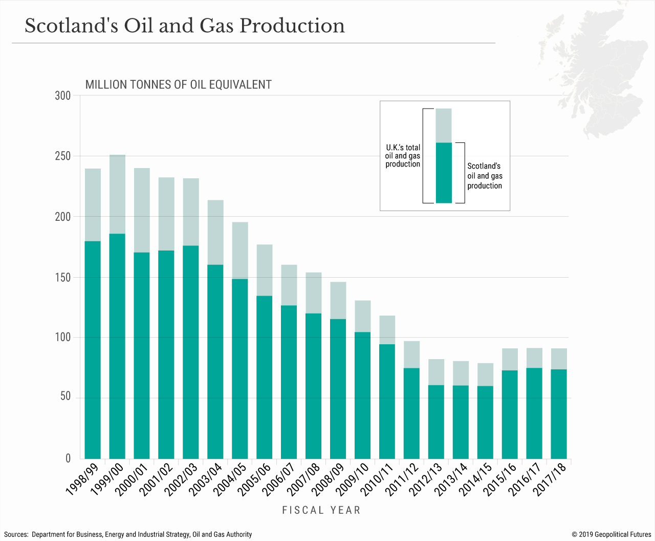 Scotland's Oil and Gas Production
