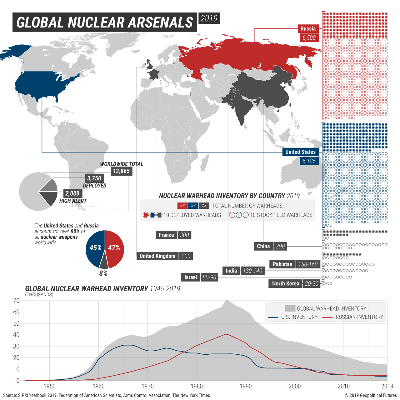 Global Nuclear Arsenals