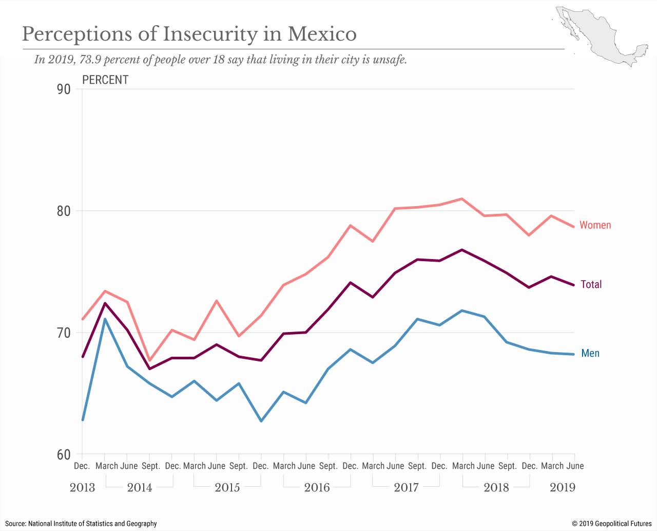Perceptions of Insecurity in Mexico