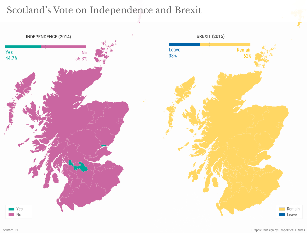 Scotland's Vote on Independence and Brexit