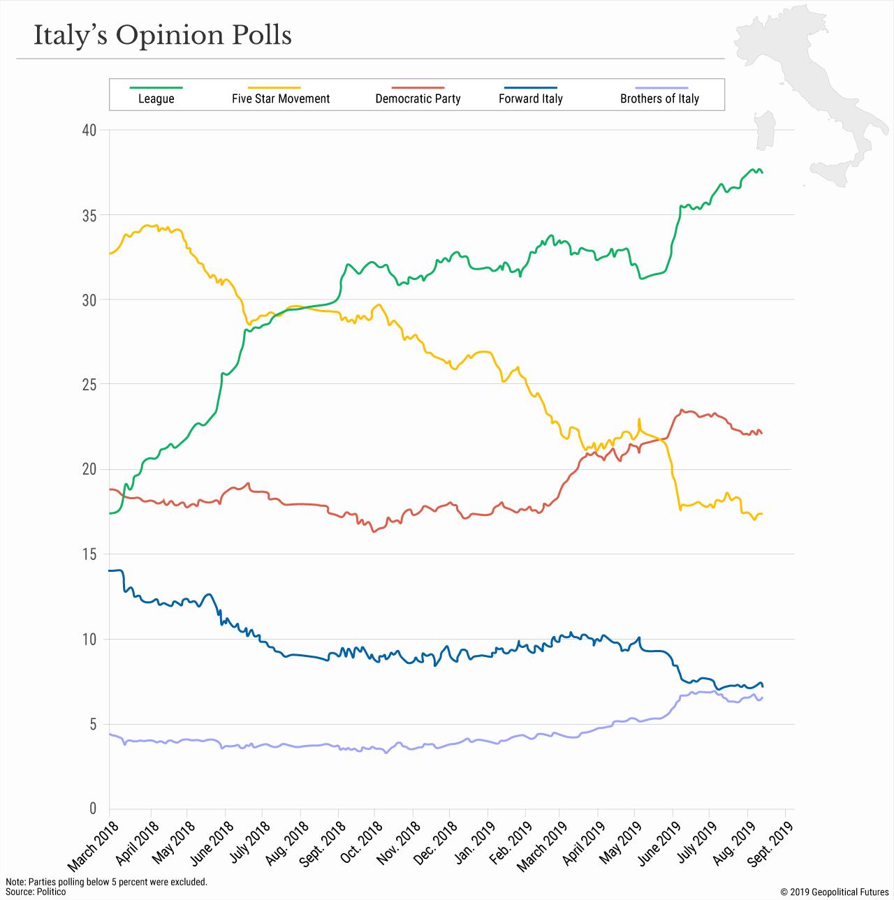 Italy's Opinion Polls