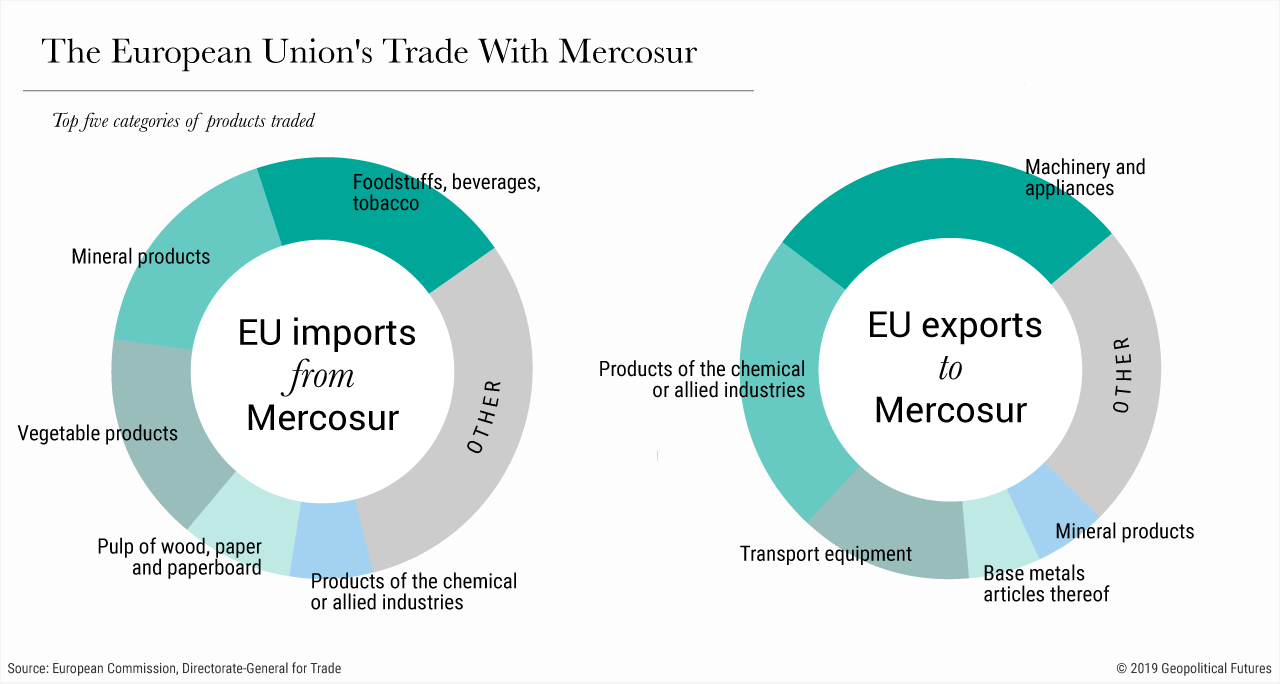 The European Union's Trade With Mercosur