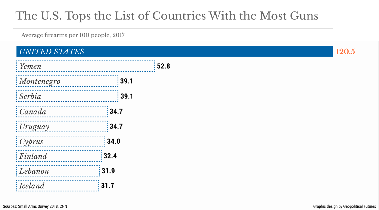 The U.S. Tops the List of Countries With the Most Guns