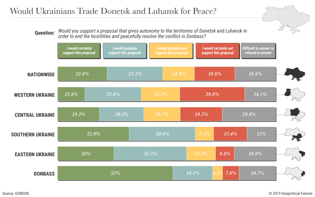 Would Ukrainians Trade Donetsk and Luhansk for Peace?
