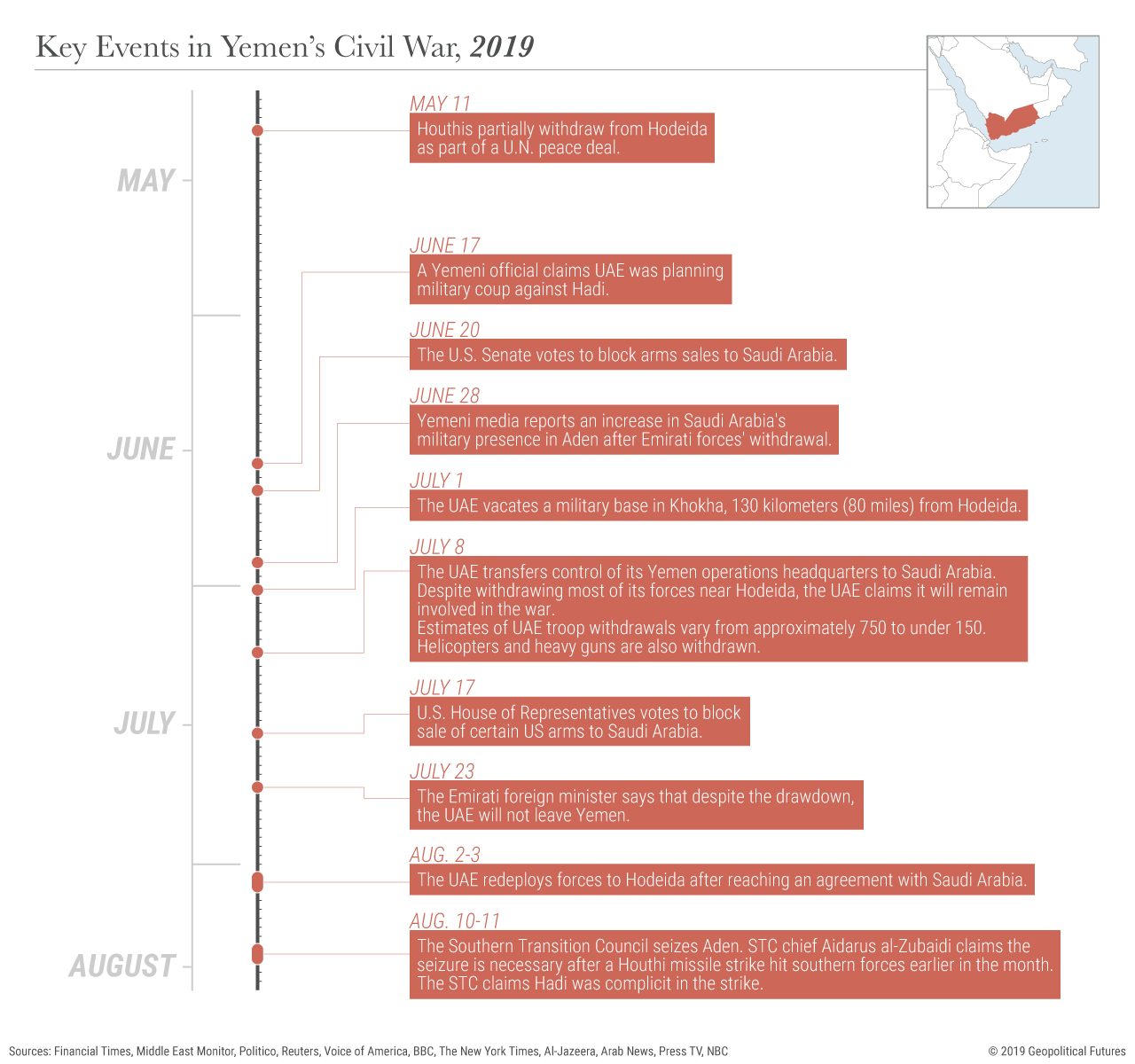 Key Events in Yemen's Civil War, 2019